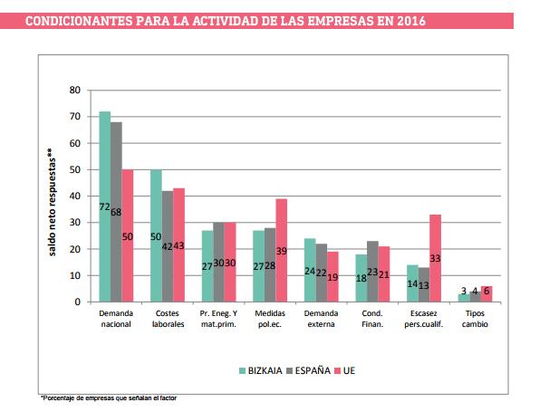 Condicionantes para la actividad empresarial 2016