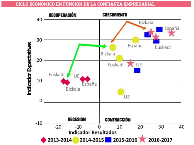 Crecimiento del ciclo económico en Bizkaia
