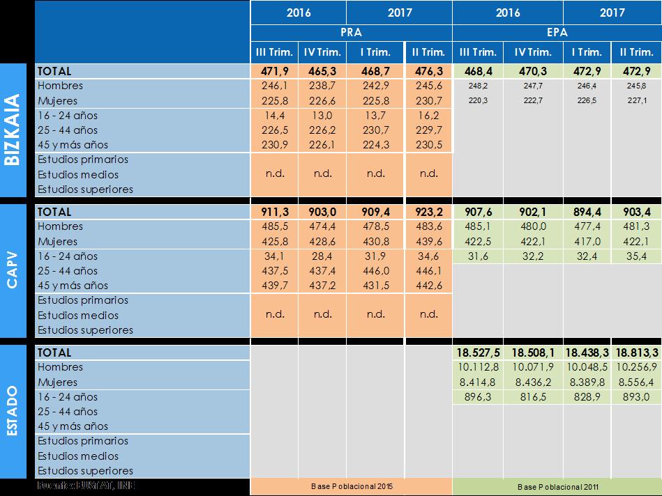 Población Ocupada 2T