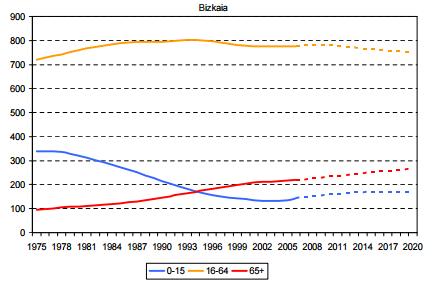 EUSTAT Evolución de los grandes grupos de edad 1975-2020