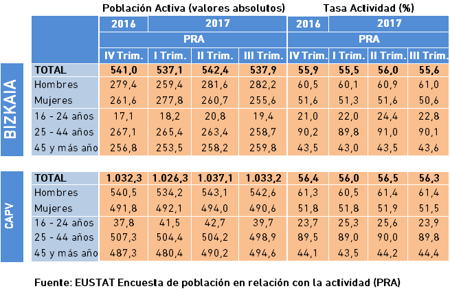 4.5 Mercado Laboral Población y Tasa Activa PRA EUSTAT
