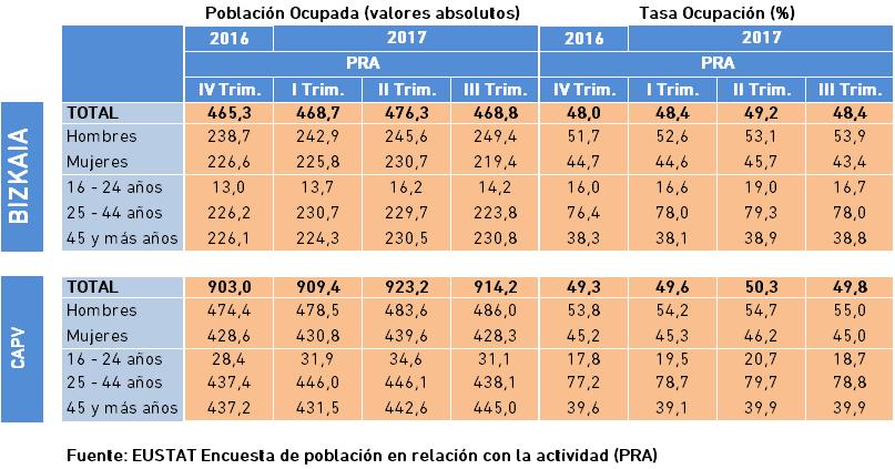 4.5 Mercado Laboral Población y Tasa Ocupación PRA EUSTAT