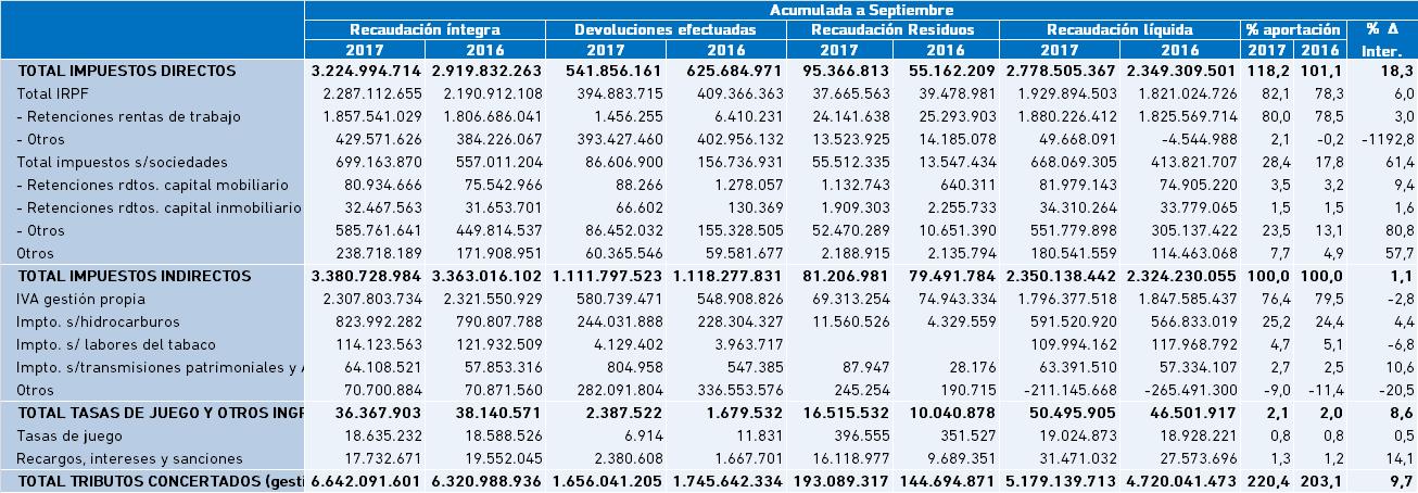 4.8 Recaudación Fiscal