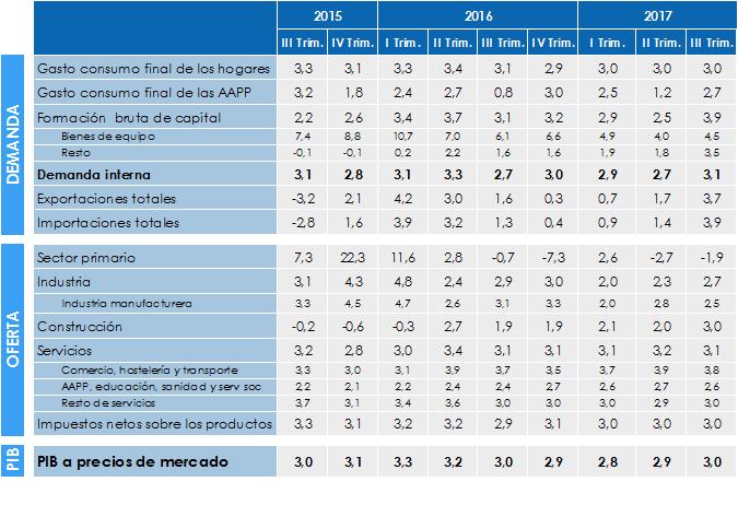 3.2 Variación Economía Vasca