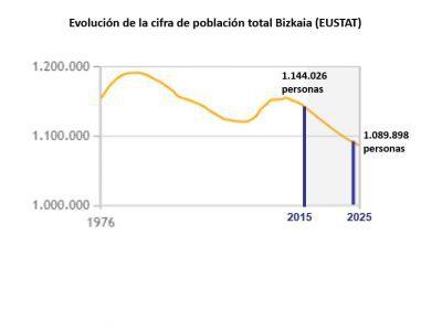 Proyecciones Demográficas 2025