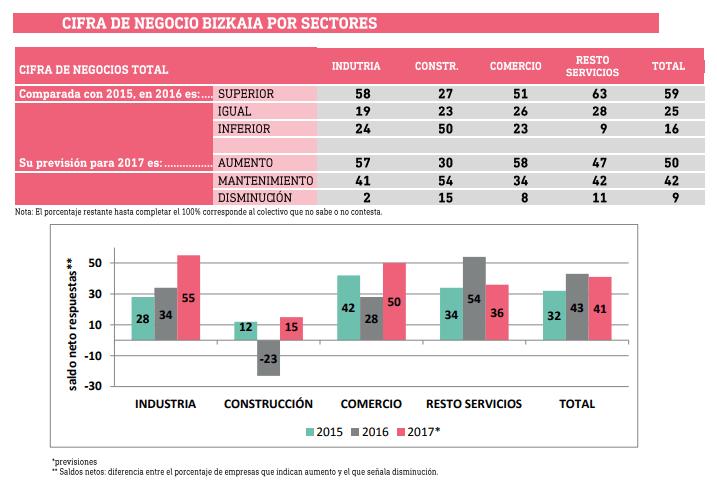 Cifra de Negocio total por Sectores
