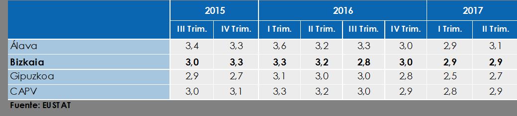 Variación del PIB. Tasa Interanual