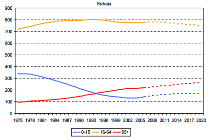 Evolución de los grandes grupos de edad (1975-2020)