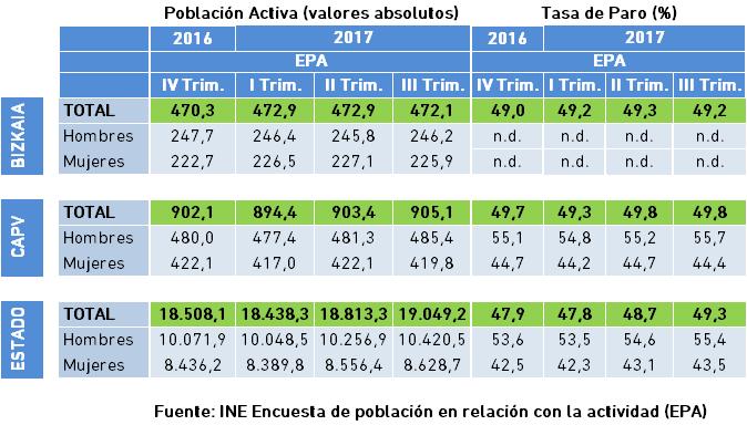 Población Ocupada y Tasa de Ocupación. Datos EPA III Trimestre 2017.