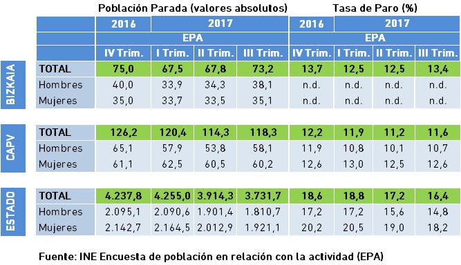4.5 Mercado Laboral Población Parada y Tasa INE