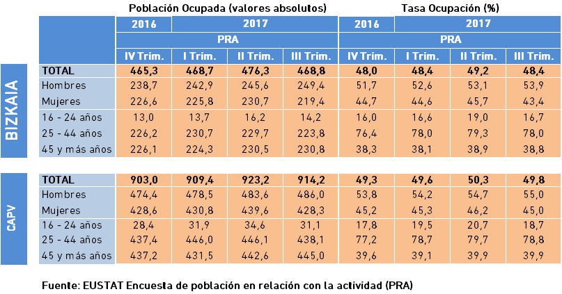Población Ocupada y Tasa de Ocupación. Datos III Trimestre 2017.