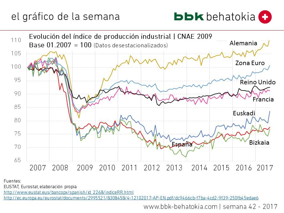 El gráfico de la semana nº 42 – 2017: La industria se recupera, pero a distinto ritmo