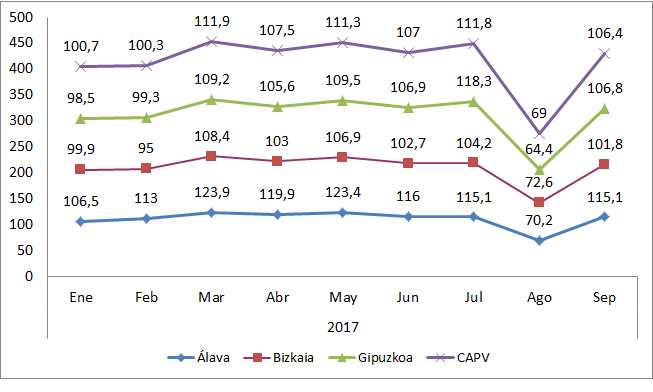 Índice General de Producción Industrial. Datos mensuales 2017, Bizkaia.