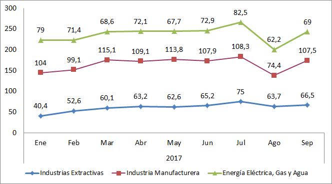 Índice de Producción Industrial por sectores. Datos mensuales 2017. Bizkaia.