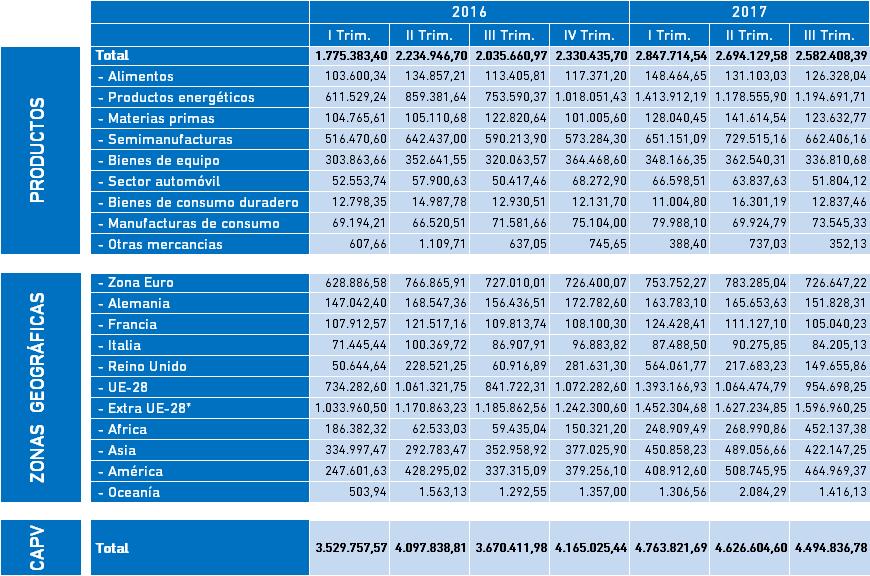 Datos Comercio Exterior. Importaciones de Bizkaia, datos III Trimestre 2017 en miles de euros.