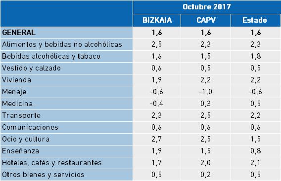 Índice de Precios al Consumo. Variación anual 2017, octubre 2017.