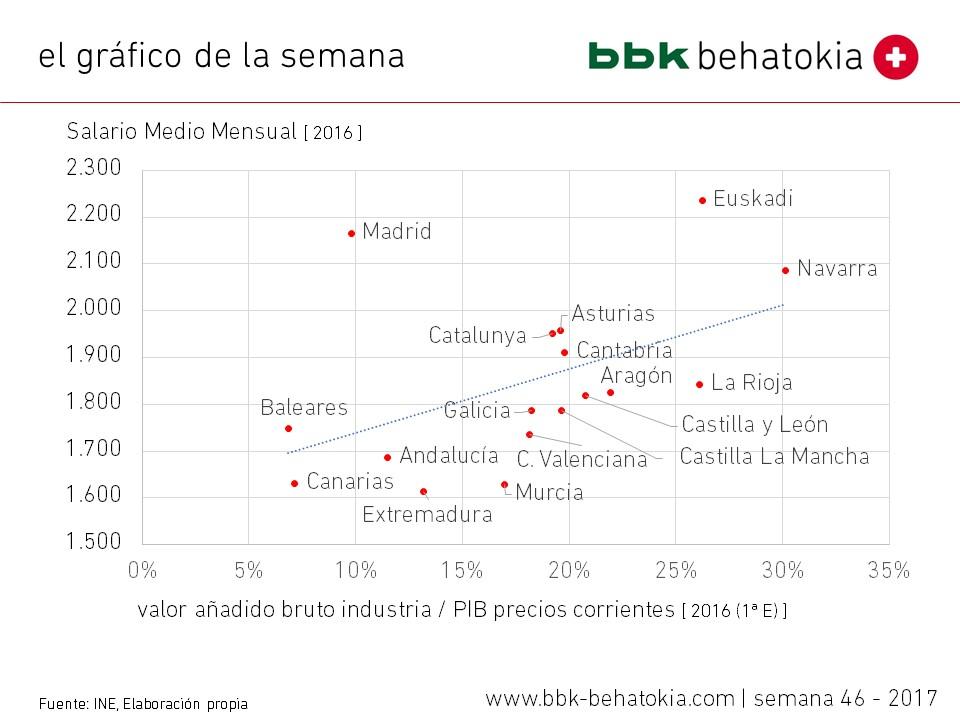 El gráfico de la semana nº 46 – 2017: Peso de la Industria en PIB y Salario Medio