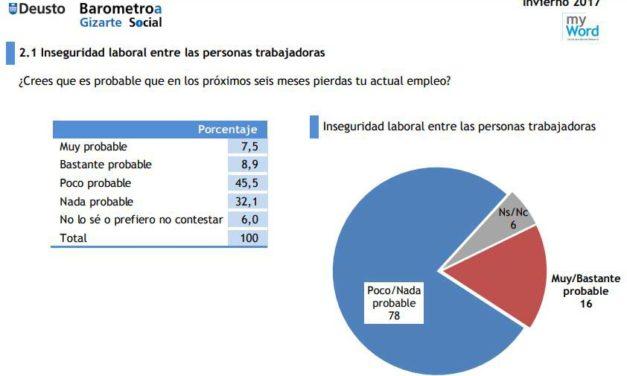 Deusto Barómetro Social IX: Informe evolutivo invierno 2013 – 2017, datos Euskadi.