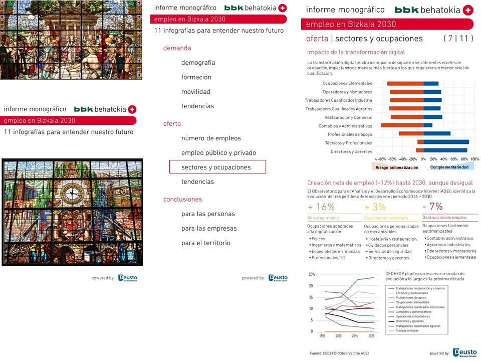 Informe monográfico: Empleo en Bizkaia 2030 ( 7 de 11 )