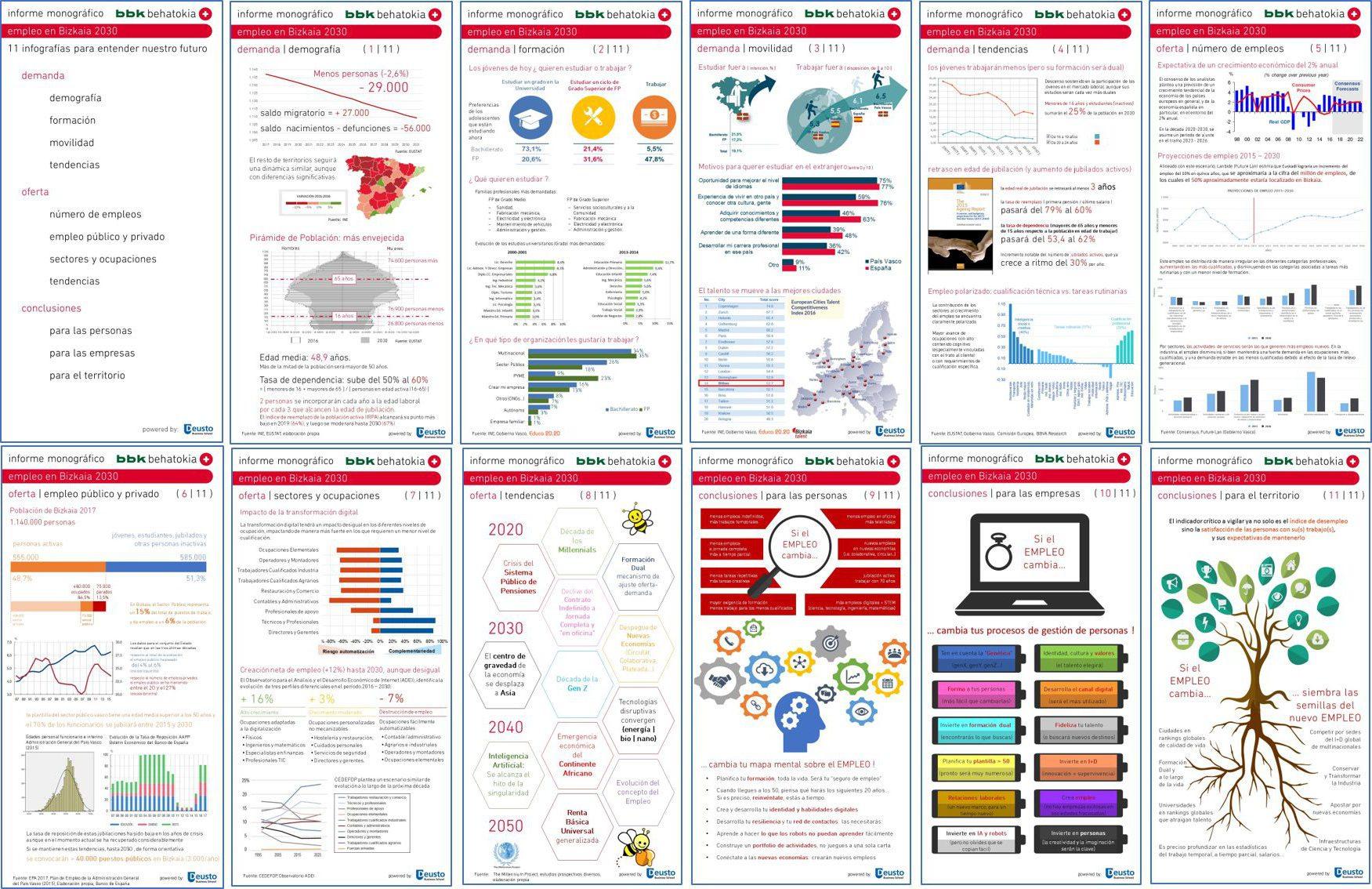 Empleo 2030: 11 infografías para entender nuestro futuro