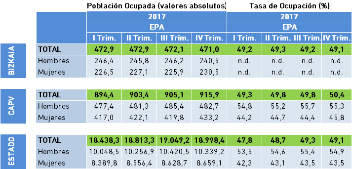 4.5 EPA Ocupados IV Trimestre 2017
