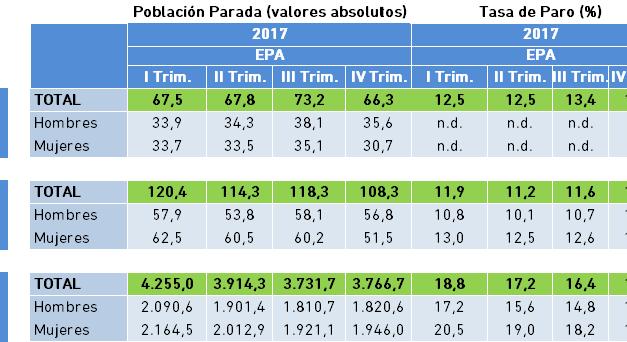 Población Parada y Tasa de Paro. Datos EPA IV Trimestre 2017.