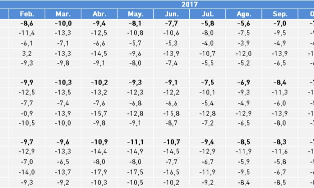 Paro Registrado. Tasa Interanual a partir de los valores mensuales año 2017. Bizkaia, CAPV y Estado.