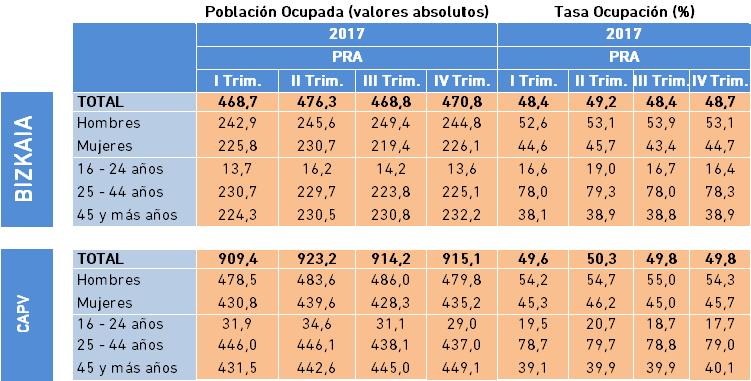 4.5 PRA Ocupados IV Trimestre 2017