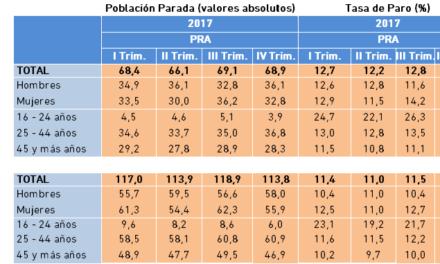 Población Parada y Tasa de Paro. Datos PRA IV Trimestre 2017.