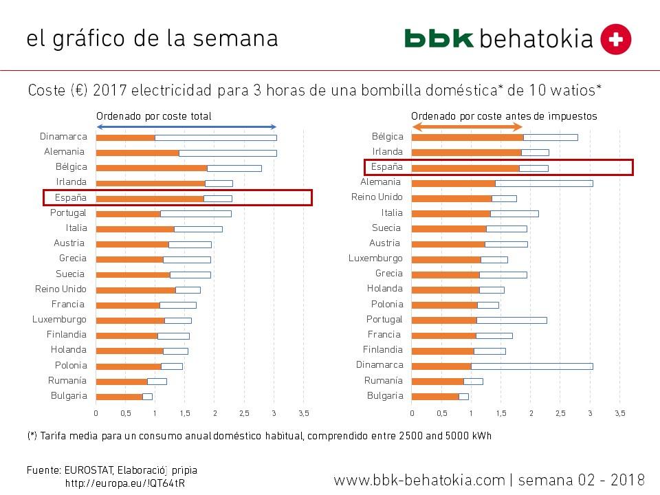 El gráfico de la semana nº 02 – 2018: El coste de la electricidad (doméstica) en Europa