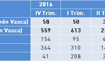 Expedientes de Regulación de Empleo. Valores absolutos IV Trimestre 2017, Bizkaia.