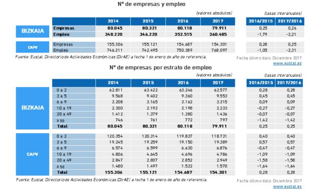 (Español) Tejido Empresarial Total. Número de Empresas y Empleo, valores anuales absolutos y tasas interanuales CAPV y Bizkaia 2017