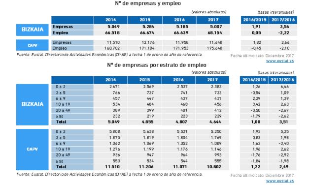 Tejido Empresarial Industrial. Número de empresas y empleo, valores absolutos y tasas interanuales CAPV y Bizkaia 2017.