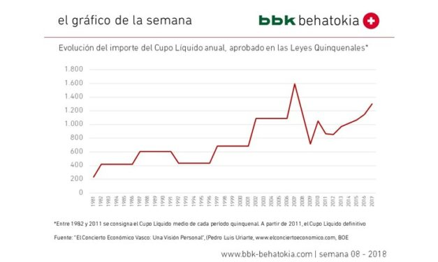 El gráfico de la semana nº 08 – 2018: El Concierto Económico Vasco cumple 140 años