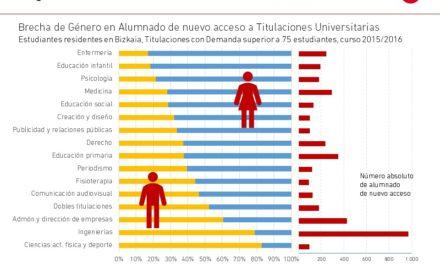 El gráfico de la semana nº 06 – 2018: La brecha de género en las carreras universitarias