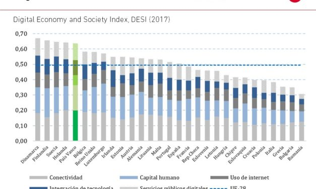 El gráfico de la semana nº 05 – 2018: Digital Economy and Society Index, DESI (2017)
