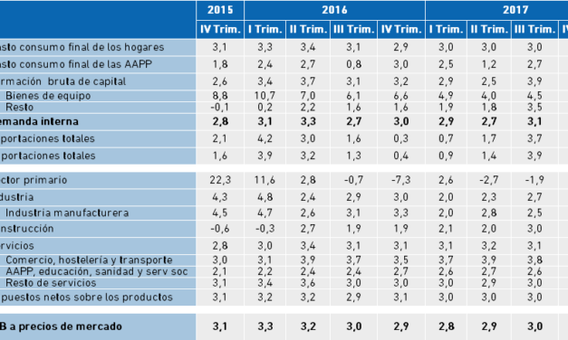 Variación del PIB y sus componentes en la Economía Vasca. IV Trimestre 2017.
