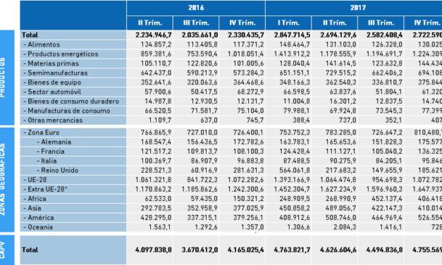 Datos Comercio Exterior. Exportaciones de Bizkaia, datos IV Trimestre 2017 en miles de euros.