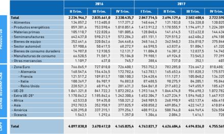 Datos Comercio Exterior. Importaciones de Bizkaia, datos IV Trimestre 2017 en miles de euros.