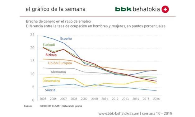 El Gráfico de la Semana nº 2018 – 10: Brecha de Género en el Empleo: Bizkaia progresa, pero puede mejorar más