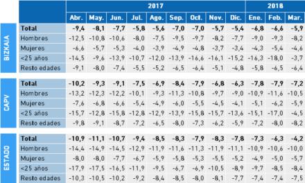Paro Registrado. Tasa Interanual a partir de los valores mensuales I Trimestre 2018. Bizkaia, CAPV y Estado.