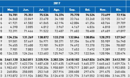 Paro Registrado. Valores absolutos mensuales I Trimestre 2018 Bizkaia, CAPV y Estado.