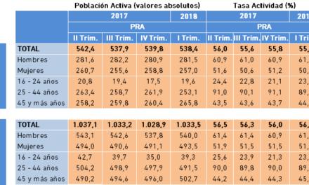 Población Activa y Tasa de Actividad. Datos PRA, I Trimestre 2018.
