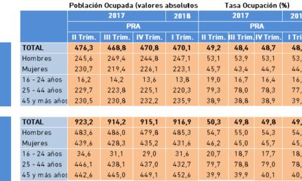 Población Ocupada y Tasa de Ocupación. Datos PRA, I Trimestre 2018.