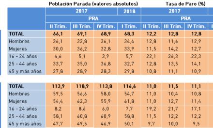 Población Parada y Tasa de Paro. Datos PRA, I Trimestre 2018.