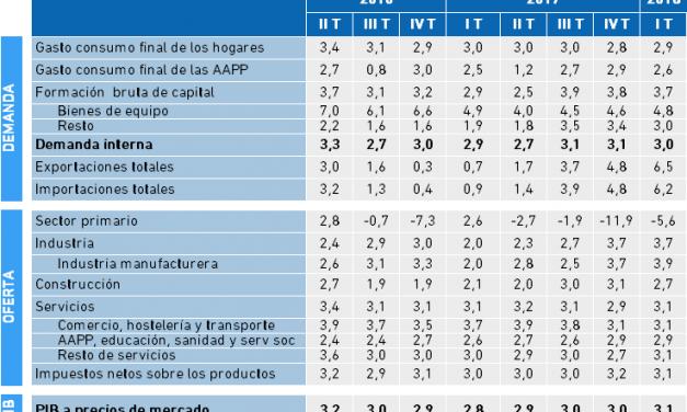 Variación del PIB y sus componentes en la Economía Vasca. I Trimestre 2018.