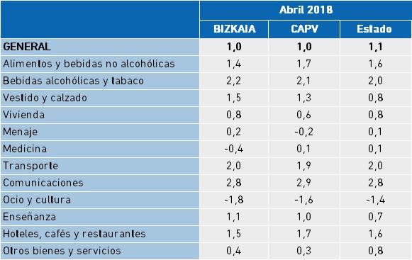 Índice de Precios al Consumo. Tasa interanual, Abril 2018.