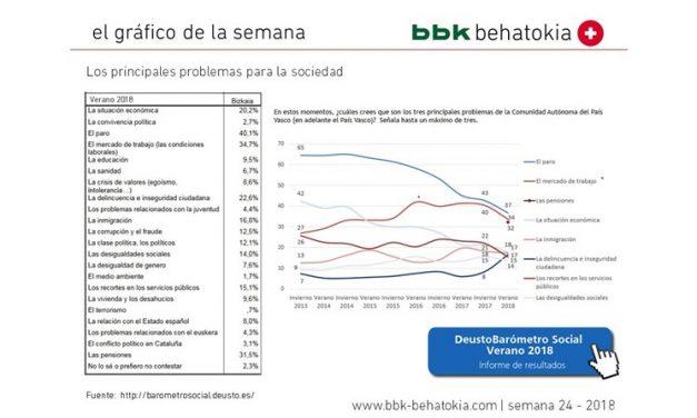 El gráfico de la semana nº 24 – 2018: Lo que preocupa a la sociedad de Bizkaia
