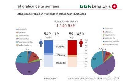 El gráfico de la semana nº 26 – 2018: Estadística de Población y Viviendas