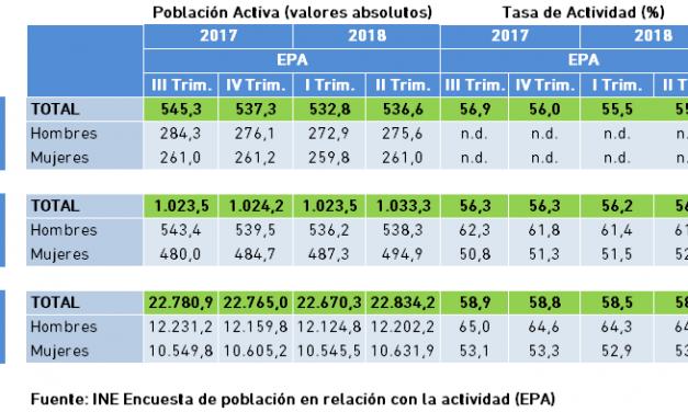 Población Activa y Tasa de Actividad. Datos EPA, II Trimestre 2018.